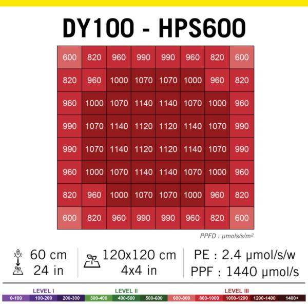 202105 PAR DY100 HPS600 768x768 1
