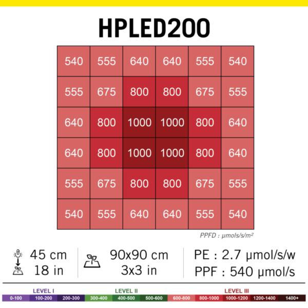 202105 PAR HPLED200 768x768 1